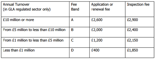Table of licence fees